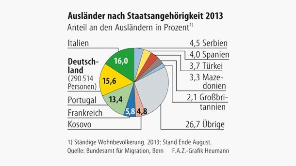 Το μερίδιο των ξένων της Ελβετίας, από την εκάστοτε χώρα, ως ποσοστό επί του συνολικού αριθμού τους
