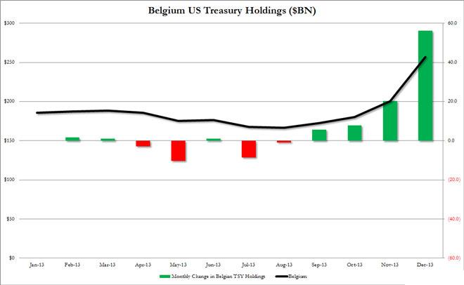 Η αξία των ομολόγων του αμερικανικού δημοσίου, που έχει στην κατοχή του το Βέλγιο (σε δις δολάρια)