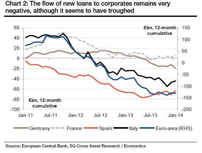 Ο δανεισμός των επιχειρήσεων στην Ε.Ε.