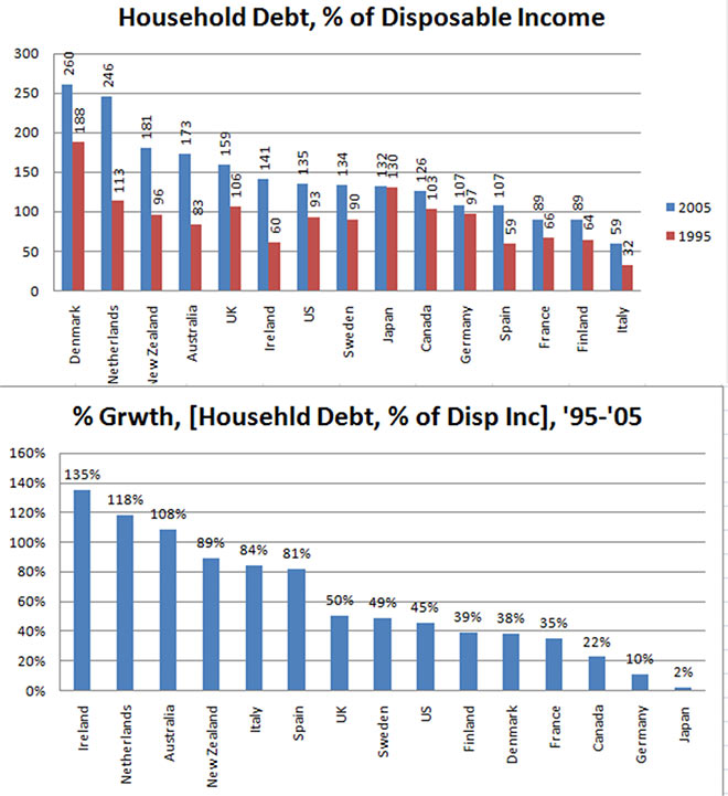 Γράφημα 1: Η εξέλιξη του ιδιωτικού χρέους των νοικοκυριών ορισμένων χωρών μεταξύ των ετών 1995 και 2005, ως ποσοστό επί του διαθέσιμου εισοδήματος τους.Γράφημα 2: O ρυθμός αύξησης του χρέους.