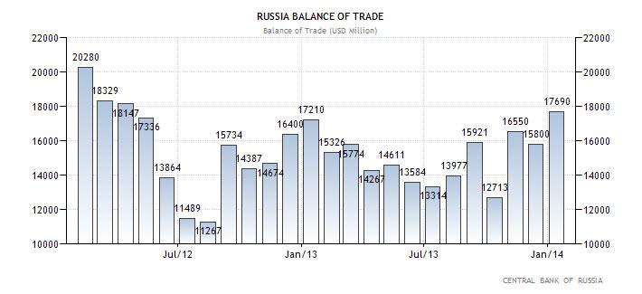 Εμπορικό Ισοζύγιο Ρωσίας