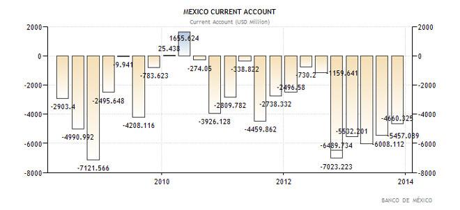Ισοζύγιο τρεχουσών συναλλαγών Μεξικού
