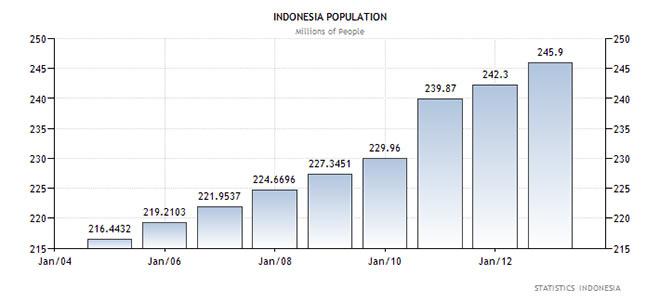 Ο πληθυσμός της Ινδονησίας