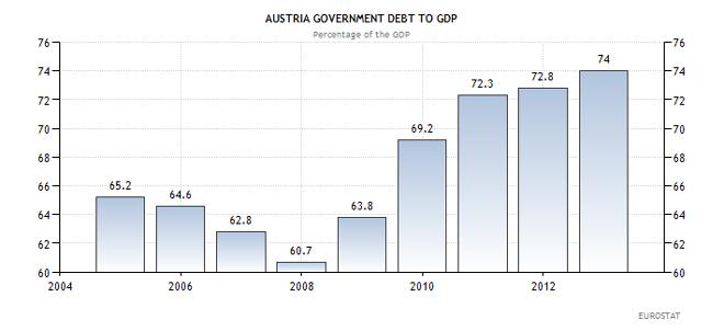 Χρέος προς ΑΕΠ της Αυστρίας