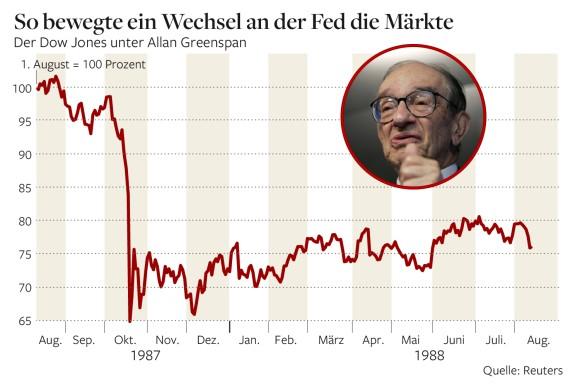 O Dow Jones σε ελεύθερη πτώση 35 της εκατό, επί αναλήψεως διοίκησης της Fed του Allan Greenspan
