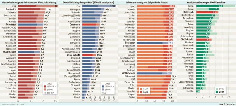 Στην πρώτη στήλη είναι οι δαπάνες υγείας ως ποσοστό επί του ΑΕΠ, στη δεύτερη οι κατά κεφαλήν δαπάνες, στην τρίτη το προσδόκιμο ζωής (από το οποίο φαίνεται η σχέση του με τις δαπάνες υγείας), ενώ στην τέταρτη τα νοσοκομειακά κρεβάτια ανά 1.000 κατοίκους. Με σκούρο κόκκινο είναι οι δημόσιες δαπάνες και με ανοιχτό οι ιδιωτικές. (*Πατήστε στην εικόνα για μεγέθυνση)