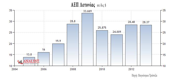 ΑΕΠ Λετονίας, σε δις δολάρια
