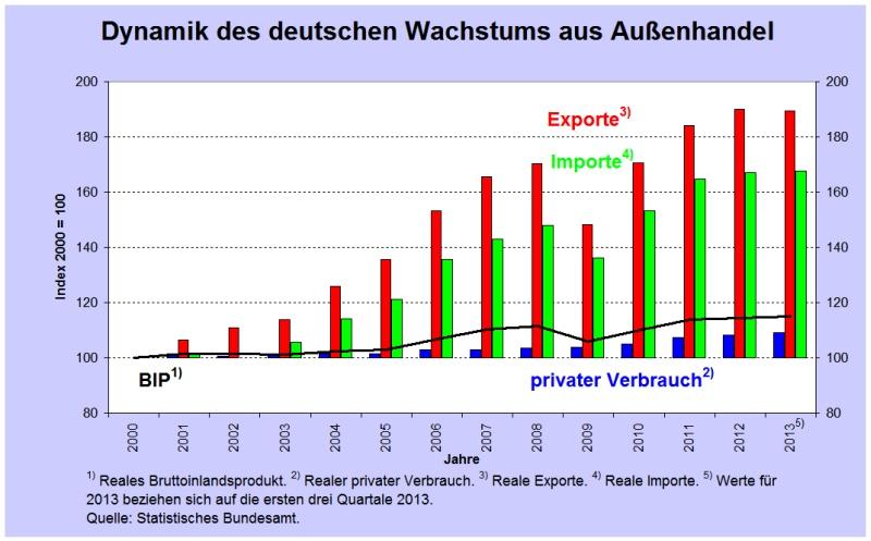 Ανάπτυξη Γερμανίας: ΑΕΠ (μαύρη γραμμή), εσωτερική κατανάλωση (μπλε), εξαγωγές (κόκκινο), εισαγωγές (πράσινο). (*Πατήστε στο διάγραμμα για μεγέθυνση)