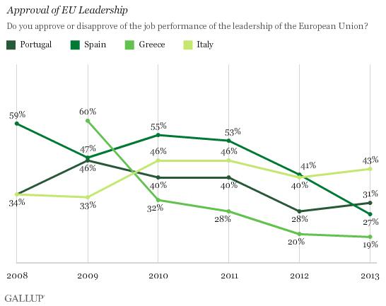 Αποδοχή της διοικήσης της Ε.Ε. εκ μέρους των πολιτών της Πορτογαλίας, Ισπανίας, Ελλάδας, Ιταλίας