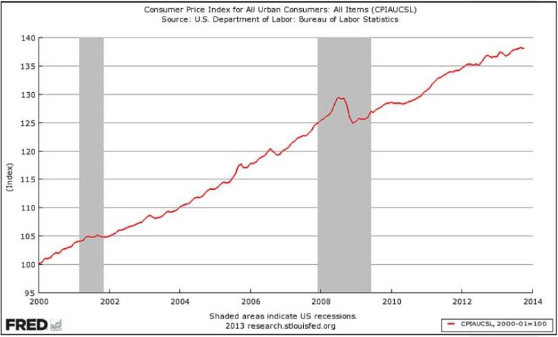 Δείκτης τιμών καταναλωτή (μείωση της αγοραστικής αξίας των εισοδημάτων των Πολιτών των ΗΠΑ). (*Πατήστε στο διάγραμμα για μεγέθυνση)