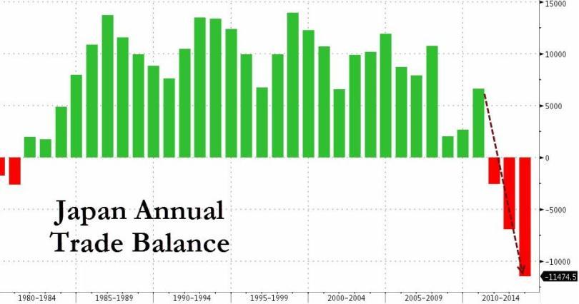 Εμπορικό ισοζύγιο της Ιαπωνίας. (*Πατήστε στο διάγραμμα για μεγέθυνση)