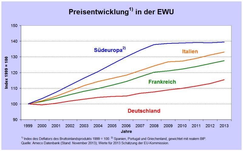 Εξέλιξη των τιμών στη Νότια Ευρώπη (μπλε), Ιταλία (κίτρινο), Γαλλία (πράσινο) και Γερμανία (κόκκινο)