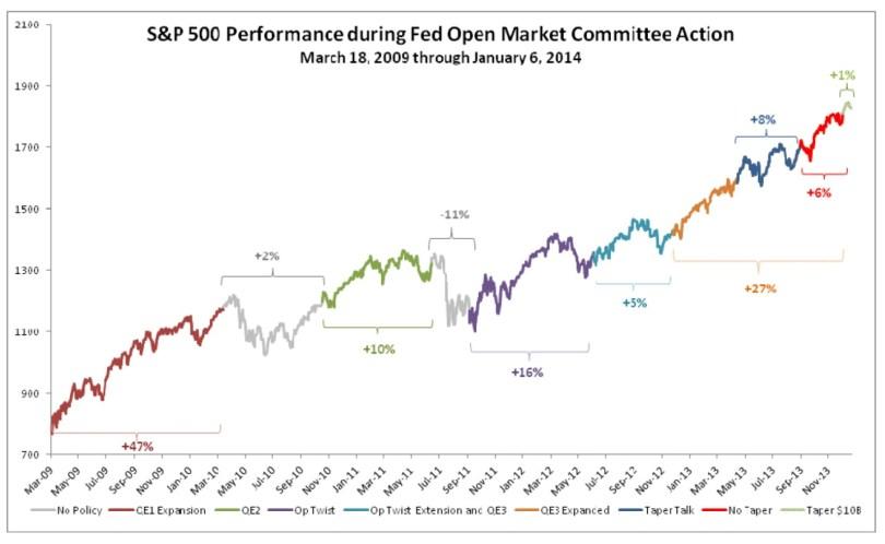 Η αυξητική πορεία του αμερικανικού χρηματιστηρίου, η οποία πυροδοτήθηκε από τα πακέτα ρευστότητας. (*Πατήστε στο διάγραμμα για μεγέθυνση)