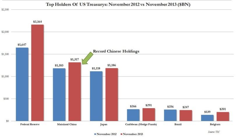Οι μεγαλύτεροι ιδιοκτήτες του αμερικανικού χρέους. (*Πατήστε στην εικόνα για μεγέθυνση)