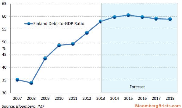 Τάση αύξησης χρέους προς ΑΕΠ στη Φιλανδία