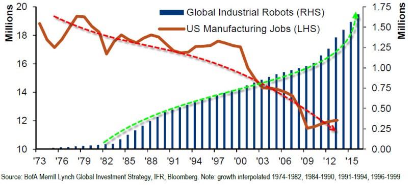 Χρήση ρομπότ στη παραγωγή (μπλε στήλες) έναντι θέσεων εργασίας στις ΗΠΑ (κόκκινη γραμμή). (*Πατήστε στο διάγραμμα για μεγέθυνση)