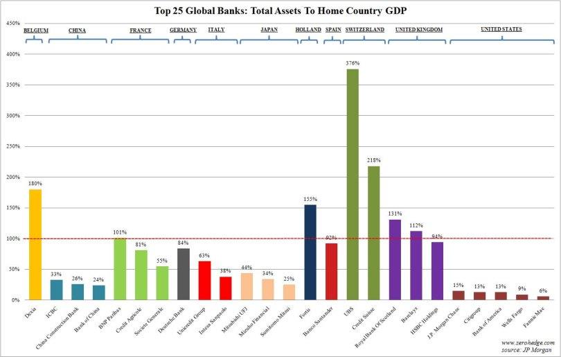 Τα περιουσιακά στοιχεία των 25 μεγαλύτερων τραπεζών του πλανήτη, σε ποσοστά επί του ΑΕΠ των χωρών τους. (*Πατήστε στην εικόνα για μεγέθυνση)
