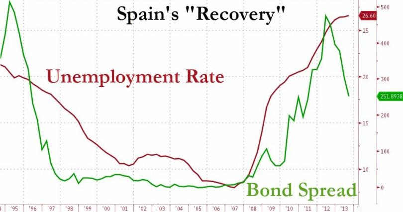 "H ""ανάκαμψη"" της Ισπανίας: Spread δανεισμού (πράσινο) και δείκτης ανεργίας (κόκκινο). (*Πατήστε στην εικόνα για μεγέθυνση)"