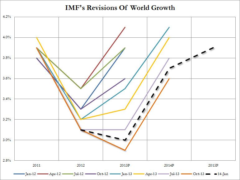 Η αναθεωρημένη έκθεση του ΔΝΤ για την παγκόσμια ανάπτυξη