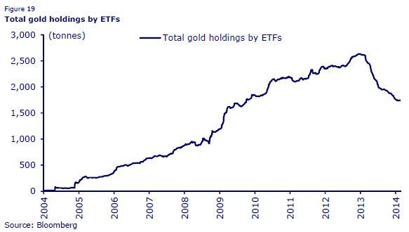 Το συνολικό απόθεμα χρυσού των ETF