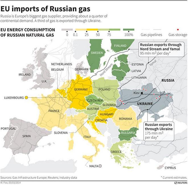 Εισαγωγές φυσικού αερίου της Ευρώπης από τη Ρωσία