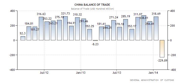Εμπορικό ισοζύγιο της Κίνας