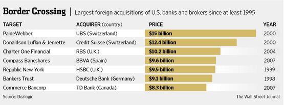 Εξαγορές αμερικανικών τραπεζών από τράπεζες άλλων χωρών (2000-2007)