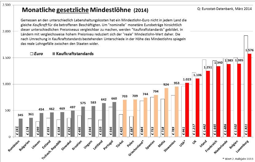 Τα επίπεδα του βασικού μισθού ανά χώρα (1η, λευκή στήλη) και η αγοραστική δύναμη της κάθε χώρας (2η στήλη, γκρι-κρεμ-κόκκινη). (*Πατήστε στην εικόνα για μεγέθυνση)