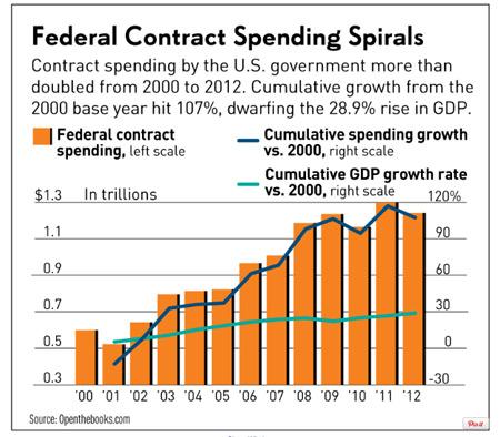 ΗΠΑ - Δαπάνες του κράτους της χώρας (σκούρα μπλε γραμμή) έναντι του ρυθμού ανάπτυξης του ΑΕΠ (ανοικτό γαλάζιο)