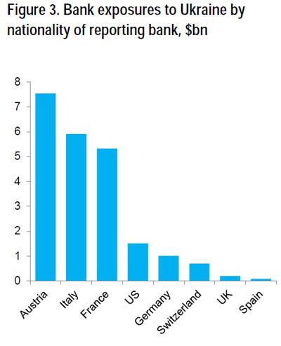 Η έκθεση διαφόρων χωρών (τραπεζών αυτών) απέναντι στην Ουκρανία