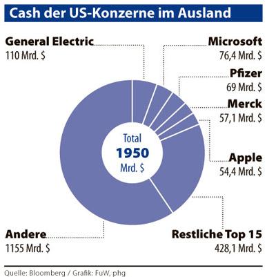 Η αξία των μετρητών των 307 μεγαλύτερων επιχειρήσεων της Αμερικής, τοποθετημένα στο εξωτερικό