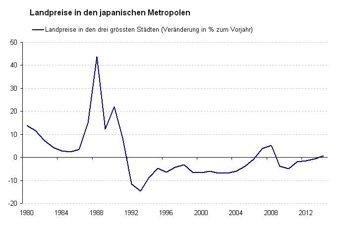 Η εξέλιξη της τιμής των ακινήτων στις μεγαλύτερες πόλεις της Ιαπωνία
