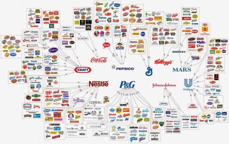 Οι 10 γιγαντιαίες εταιρίες που βρίσκονται σε κάθε Ελληνικό σπίτι