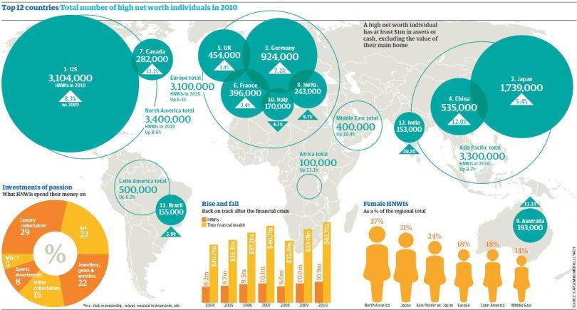 Top 12 χώρες του κόσμου - Συνολικός αριθμός πολιτών με την μεγαλύτερη περιουσία το έτος 2010. (*Πατήστε στην εικόνα για μεγέθυνση)
