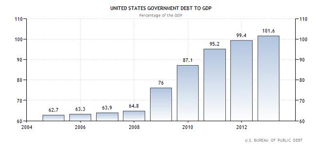 Αμερική - χρέος προς ΑΕΠ της χώρας (ως ποσοστό επί του ΑΕΠ)