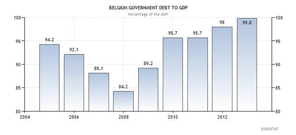 Βέλγιο - κρατικό χρέος προς ΑΕΠ (ως ποσοστό επί του ΑΕΠ)