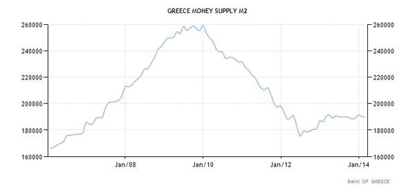 Ελλάδα - Ποσότητα χρήματος Μ2