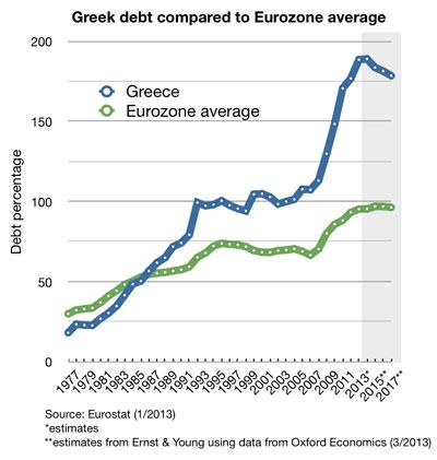 Ελληνικό χρέος έναντι του μέσου χρέους στην Ευρωζώνη