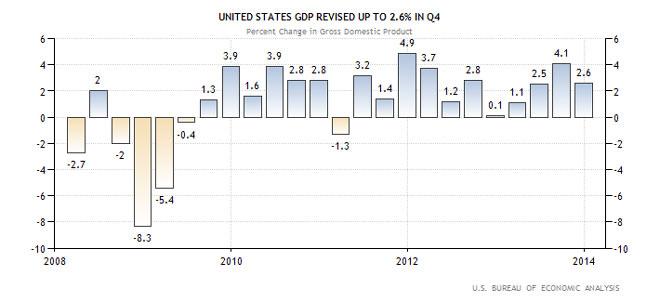 ΗΠΑ -  ποσοστό διαφοράς του ΑΕΠ της χώρας (ανάπτυξη)