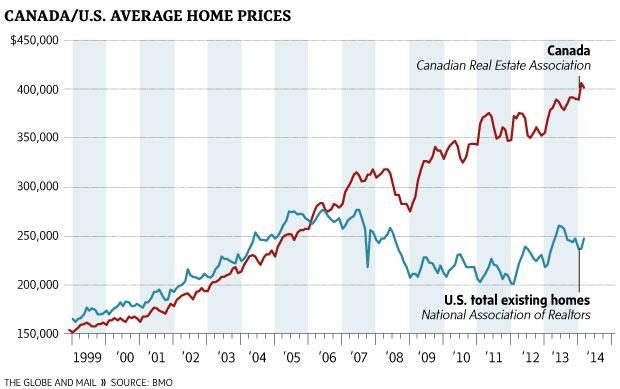 Καναδάς και ΗΠΑ - η εξέλιξη της τιμής των ακινήτων 1999-2014
