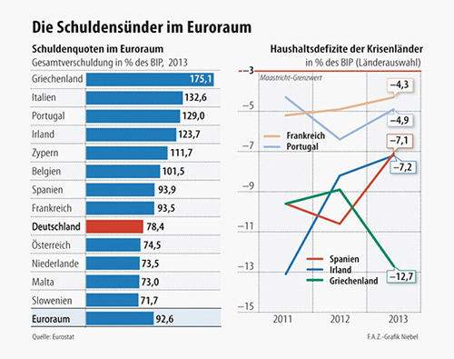 Τα δημόσια χρέη των υπολοίπων χωρών - καθώς επίσης τα ελλείμματα των υπερχρεωμένων