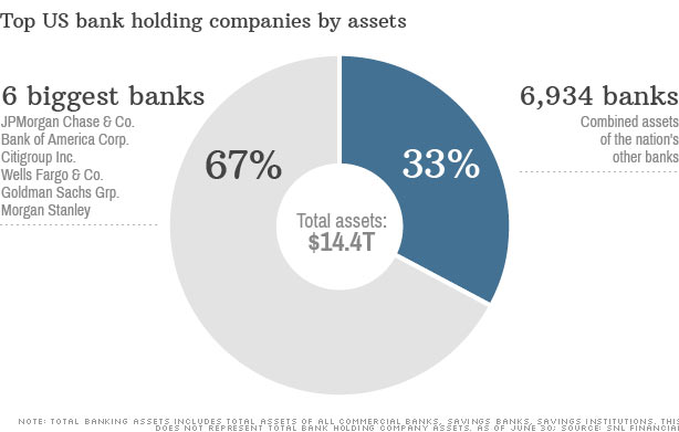 Τράπεζες των ΗΠΑ - οι 6 Τράπεζες με το μεγαλύτερο ενεργητικό (67 τις εκατό εκ του συνόλου), έναντι των 6,934 υπολοίπων (33 τις εκατό)