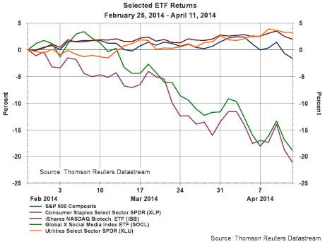 S&P 500 - κλάδοι υψηλού ρίσκου (πτωτικά) σε σύγκριση με τους κλάδους χαμηλών διακυμάνσεων (ανοδικά). Η μπλε γραμμή (ελαφριά πτώση) αντιπροσωπεύει τον S&P 500