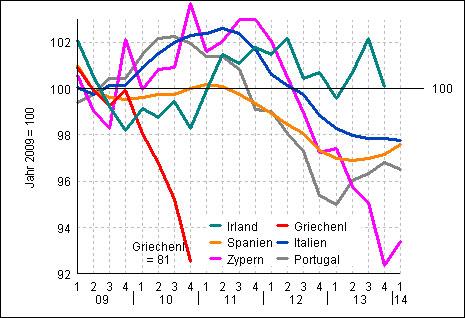 ΑΕΠ σε πραγματικές αξίες