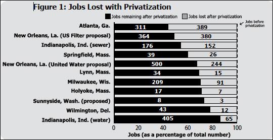Απώλειες θέσεων εργασίας ως αποτέλεσμα των ιδιωτικοποιήσεων