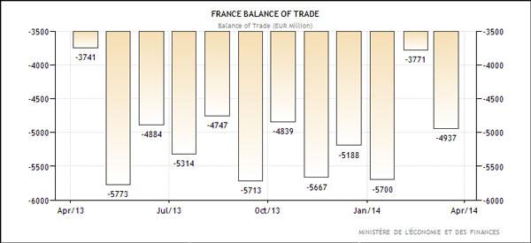 Γαλλία - εμπορικό ισοζύγιο (σε εκ. Ευρώ)
