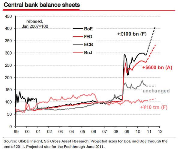 Εξέλιξη του ισολογισμού των Κεντρικών Τραπεζών της Αγγλίας (BoE), των ΗΠΑ (Fed), της Ευρώπης (ECB) και της Ιαπωνίας (BoJ)
