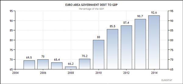 Ευρωζώνη - εξέλιξη του κρατικού χρέους σε σχέση με το ΑΕΠ των χωρών της ένωσης