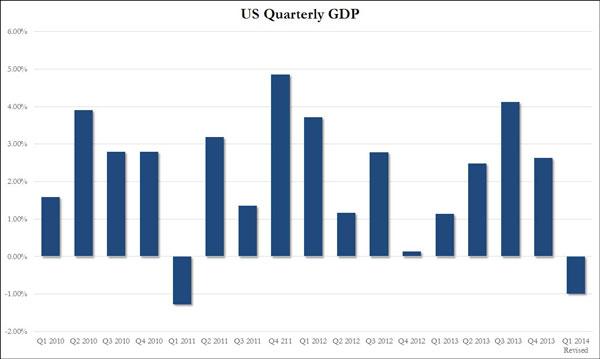 ΗΠΑ - εξέλιξη ΑΕΠ ανά τρίμηνο