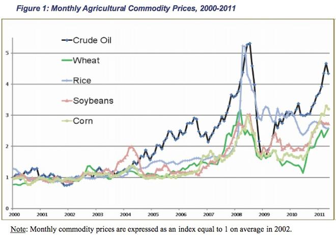 Η εξέλιξη των τιμών των εμπορευμάτων